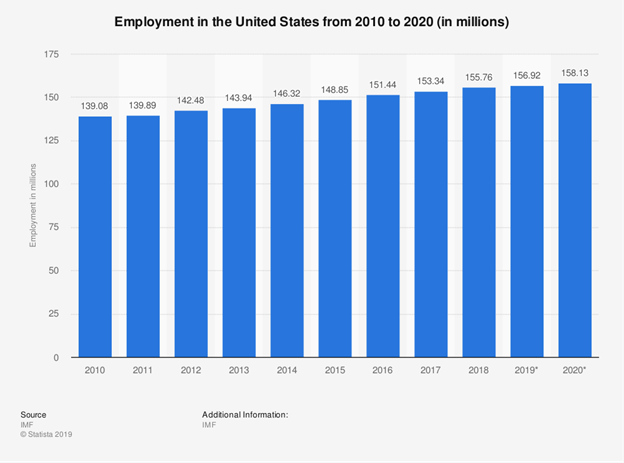 United States Employment Bar Chart