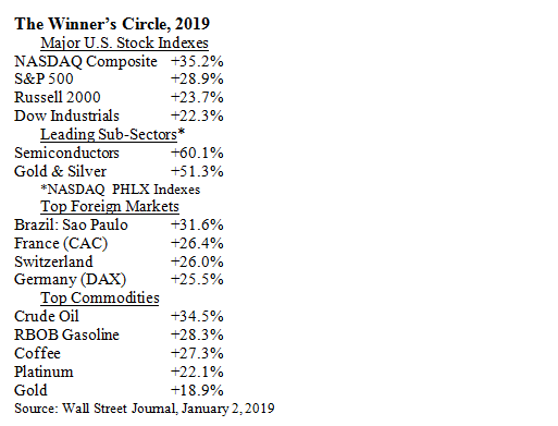 The Winner's Circle Market Indices Gains Table
