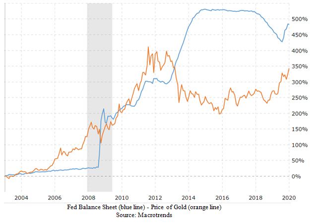 Fed Balance Sheet versus Gold Price Chart