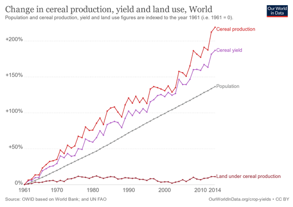 World-wide Cereal Grain Production Chart
