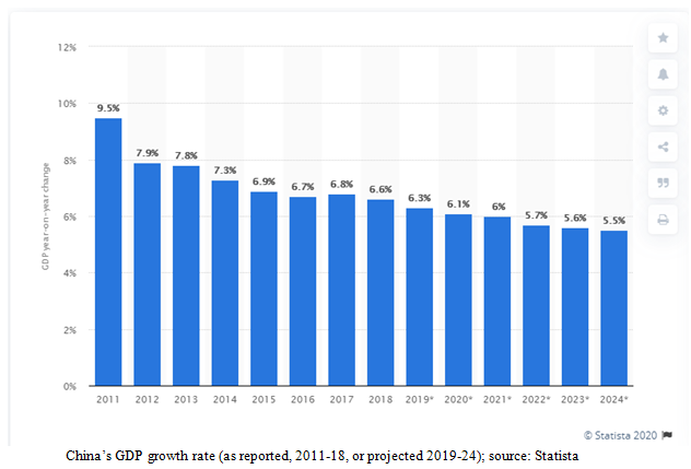 China's Gross Domestic Product Growth Rate Bar Chart