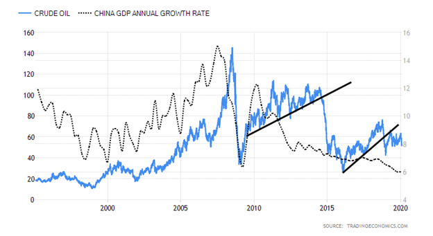 Crude Oil versus China Gross Domestic Product Annual Growth Rate Chart