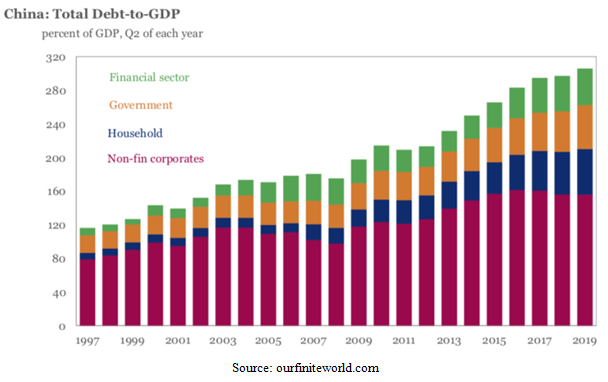 Chinese Total Debt-to-GDP Bar Chart