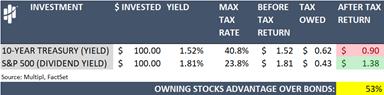 Standard and Poor's 500 Dividend Yield versus Ten Year Treasury Note Yield Table