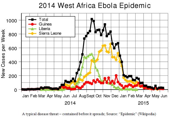 West Africa Ebola Epidemic Chart