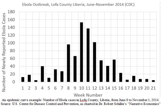 Ebola Outbreak Bar Graph