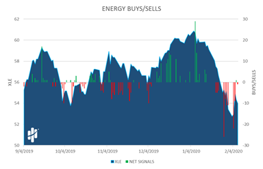 Energy Buys/Sells Chart