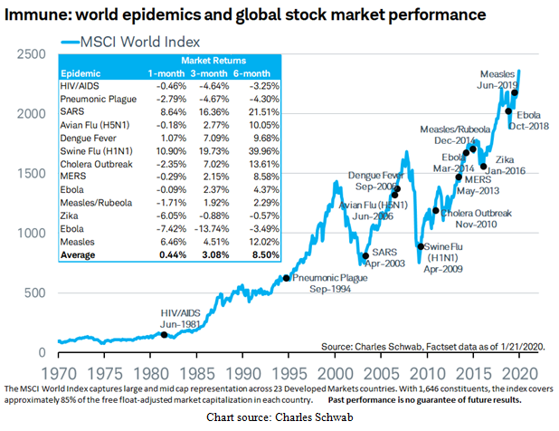 World Epidemics and Global Stock Market Performance Chart