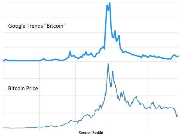 "Google ""Trends"" versus Bitcoin Price Charts"