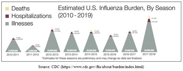Estimated United States Influenza Burden Pictogram