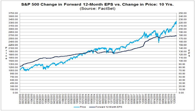 Standard and Poor's 500 Price to Earnings Ratio Chart