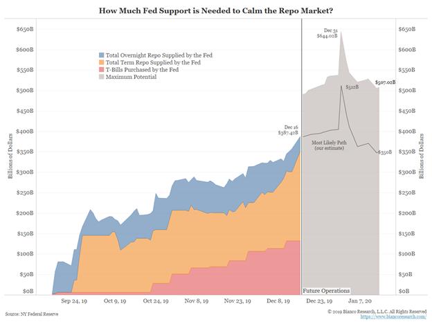 Repo Support Chart
