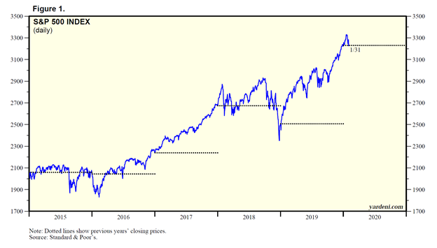 Standard and Poor's 500 Stock Market Index Chart