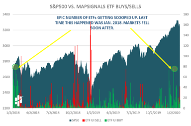 Russell 2000 versus Net Buys/Sells Chart