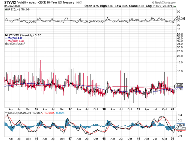 United States Ten Year Treasury Note Volatility Index Chart