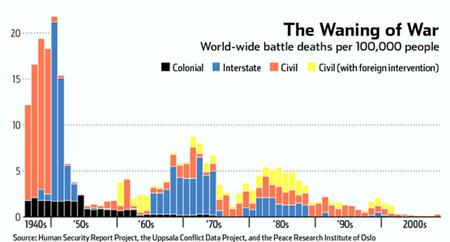 World-wide Battle Deaths Bar Chart