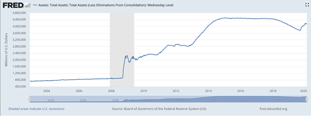 Federal Reserve Total Assets Chart