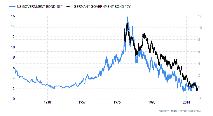 US Government Bond 10Y Germany Governement Bond 10Y
