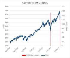 Big Money Signals Chart