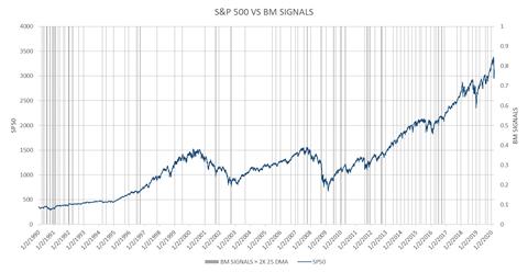Big Money Signals Hit 25-Day Moving Average Chart