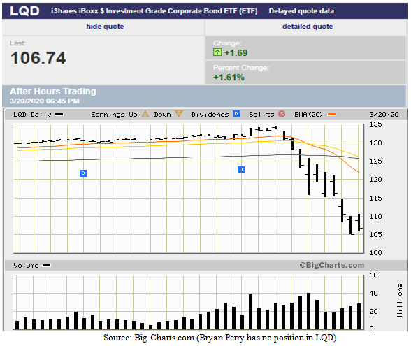 Investment Grade Corporate Bond Exchange Traded Fund Chart