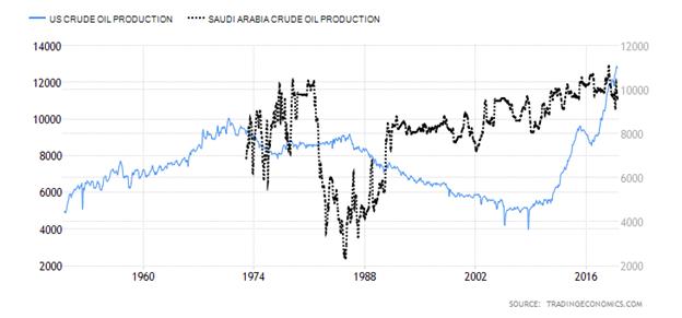 United States Crude Oil Production versus Saudi Arabia Crude Oil Production Chart