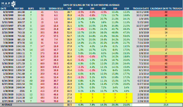 Days of Selling - 8X the 50-Day Moving Average Table