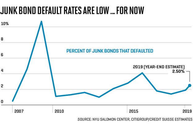 Junk Bond Default Rates Chart