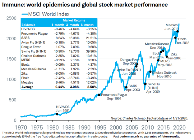 World Epidemics and Global Stock Market Performance Chart