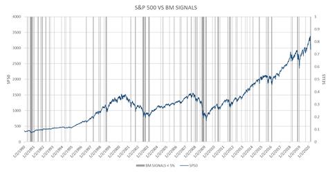 Big Money Index - Extreme Selling Chart
