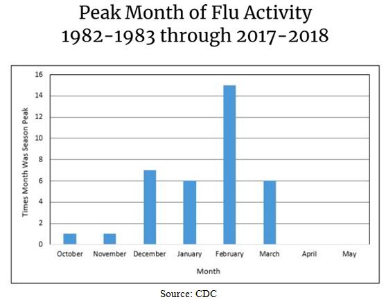 Peak Month of Flu Activity Bar Chart