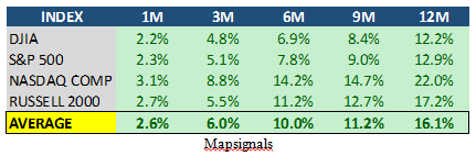 Mapsignals Major Indices Forward Returns Table