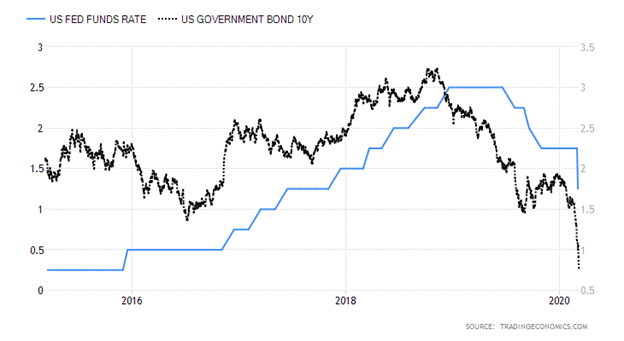 United States Fed Funds Rate versus United States Ten-Year Government Bond Chart
