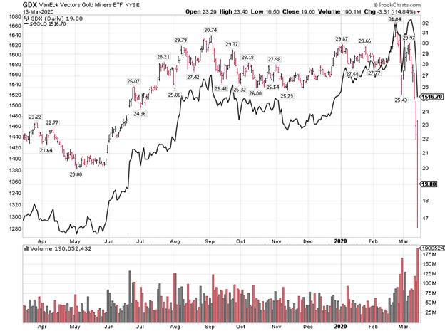 VanEck Vectors Gold Miners ETF Index Chart