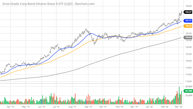Investment Grade Corporate Bonds Chart