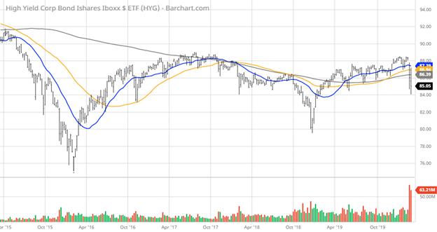 High Yield Junk Bonds Chart