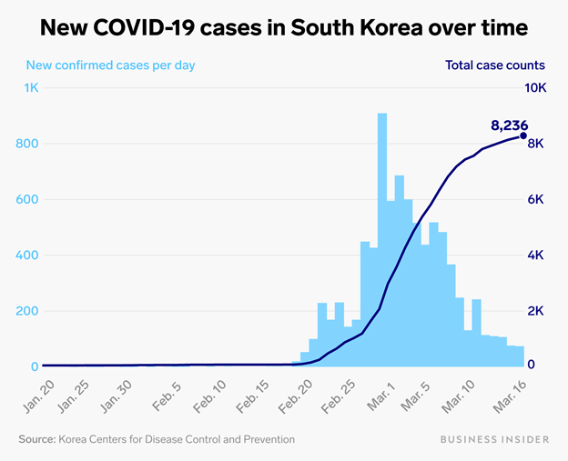 New Covid-19 Cases in South Korea Chart