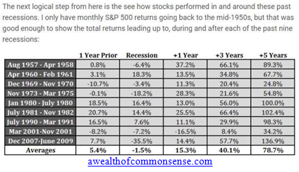 Post Recession Performance Table