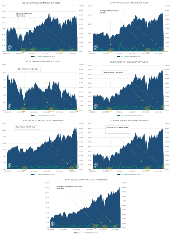 Sector Buying Price Troughs Charts