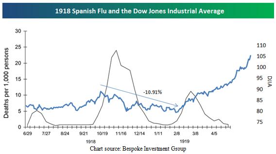 Spanish Flu and DJIA