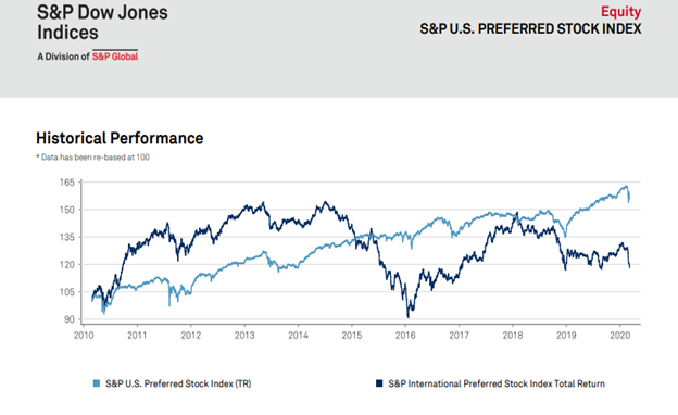 Standard and Poor's 500 Preferred Stock Index Chart