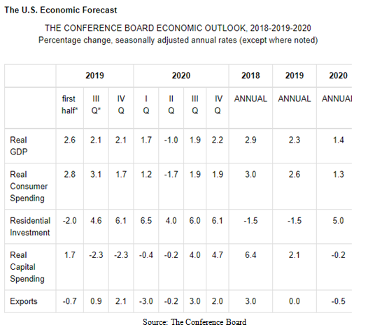 US Economic Forecast