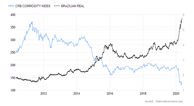 Commodities Research Bureau Index versus Brazilian Real Chart