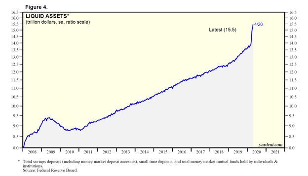 Liquid Assets (trillions of dollars) Chart