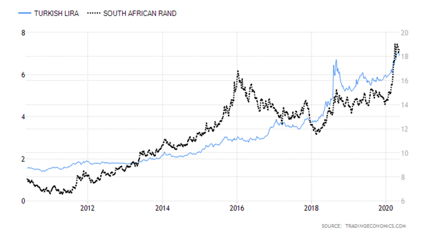 Turkish Lira versus South African Rand Chart