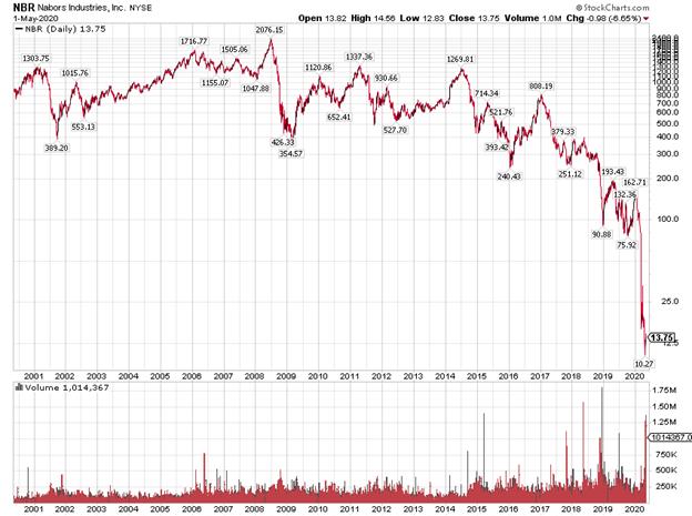 Nabors Industries Stock Chart