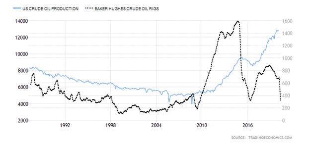 United States Crude Oil Production versus Crude Oil Rigs Chart