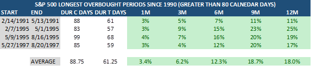 Standard and Poor's 500 Longest Overbought Periods Table