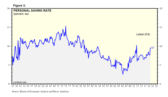 Personal Saving Rate (percent) Chart