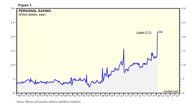 Personal Savings (trillions of dollars) Chart